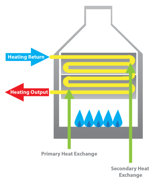 Why Are Condensing Boilers More Energy Efficient? | BASI Heating